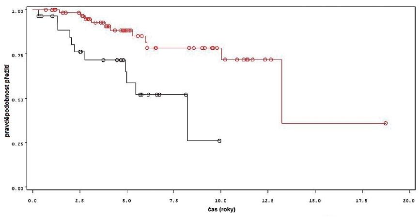 Celkové přežití u pacientů léčených pouze úvodním cyklem šesti instilací BCG (černá křivka, n = 28) a u pacientů s následnou udržovací léčbou (červená křivka, n = 64) Fig. 9. Overall survival in patients treated with induction course BCG only (black line, n-28) and in patients treated with maintenance BCG (red line, n-64)