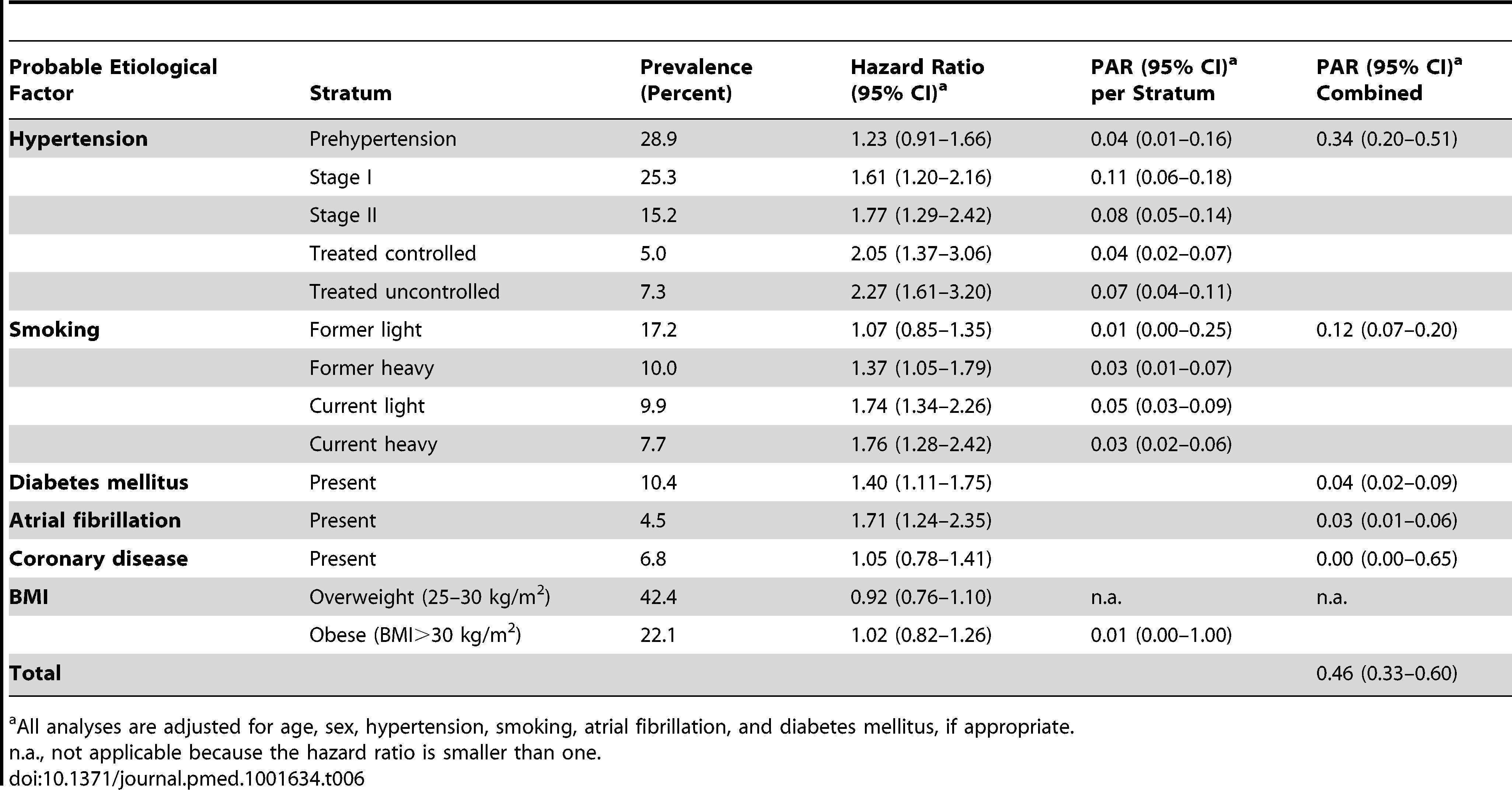 Population attributable risks of presumed etiological factors for any stroke: women (<i>n/N</i>=614/4,112).