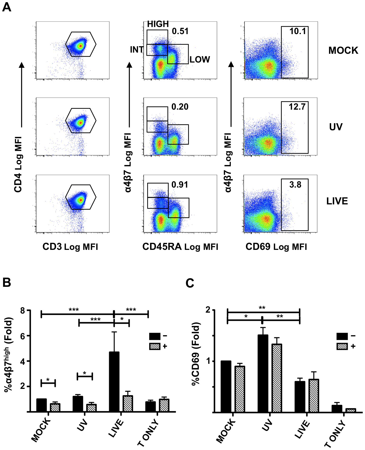 HSV-2 infection of moDCs induces α<sub>4</sub>β<sub>7</sub> on CD4<sup>+</sup> T cells.