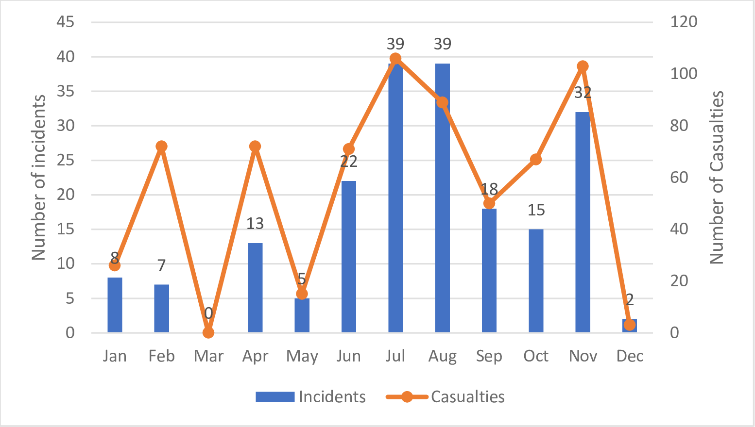 Number of incidents and casualties documented by SAMS (<i>N</i> = 200) by month (2016).