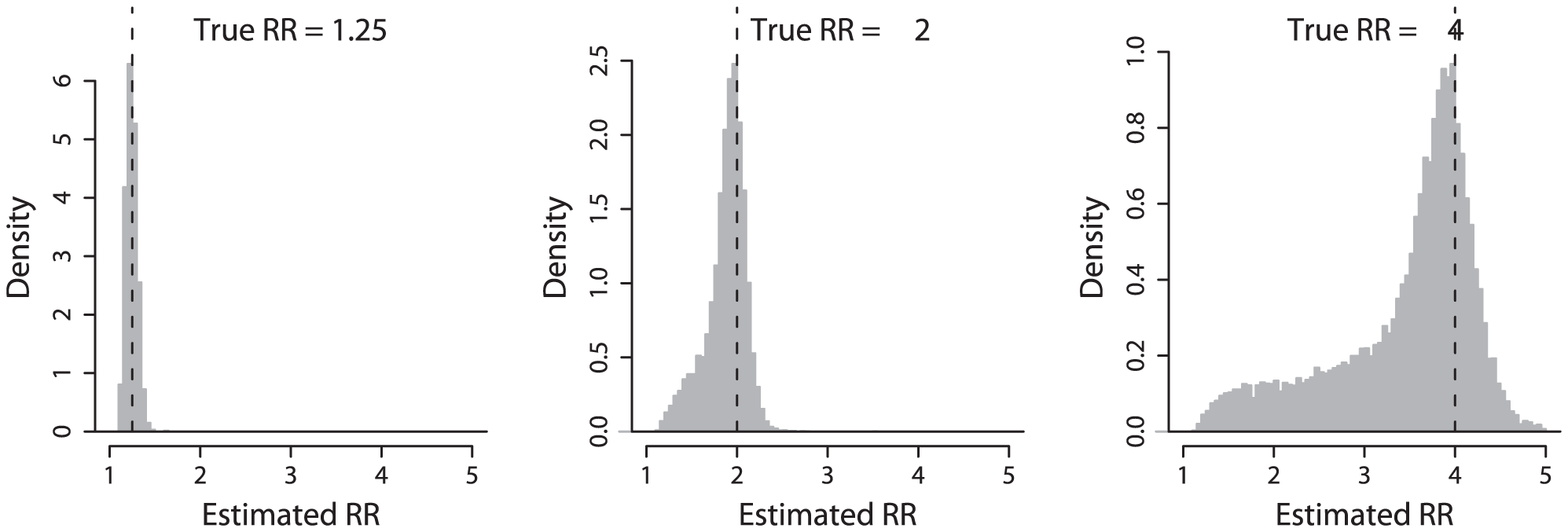 Distribution of estimated effect sizes.