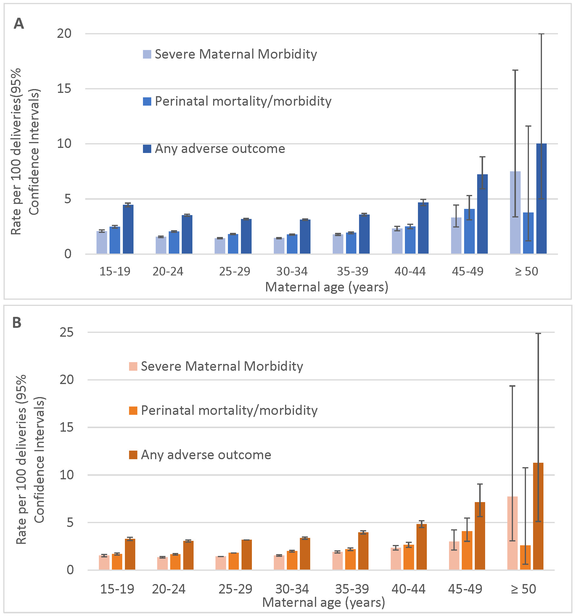 Age-specific rates of severe maternal morbidity and perinatal mortality/severe neonatal morbidity.