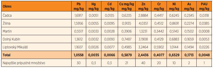 Geometrický priemer koncentrácií ťažkých kovov a polycyklických aromatických uhľovodíkov v okresoch Žilinského kraja.