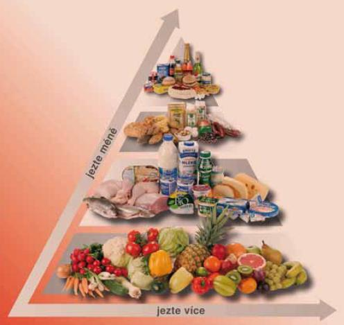 Potravinová pyramida.
