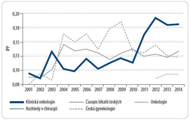Scopus IPP (Impact per Publication) je index vycházející z poměru citací za rok (Y) a odborných prací publikovaných ve třech předchozích letech (Y-1, Y-2, Y-3), dělený počtem odborných článků publikovaných v těchto letech (Y-1, Y-2, Y-3).