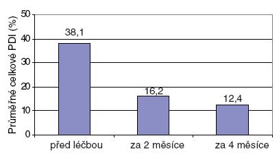 Vývoj Psoriasis Disability Index (PDI) během léčby (n=8).