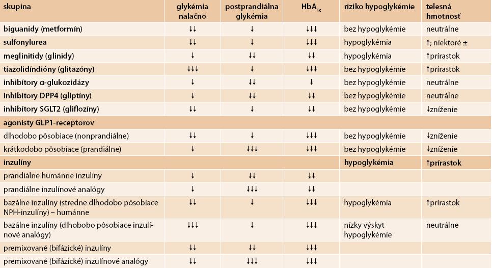 Vplyv dostupných antihyperglykemických liekov na parametre glykemickej kompenzácie, na riziko hypoglykémie a na telesnú hmotnosť