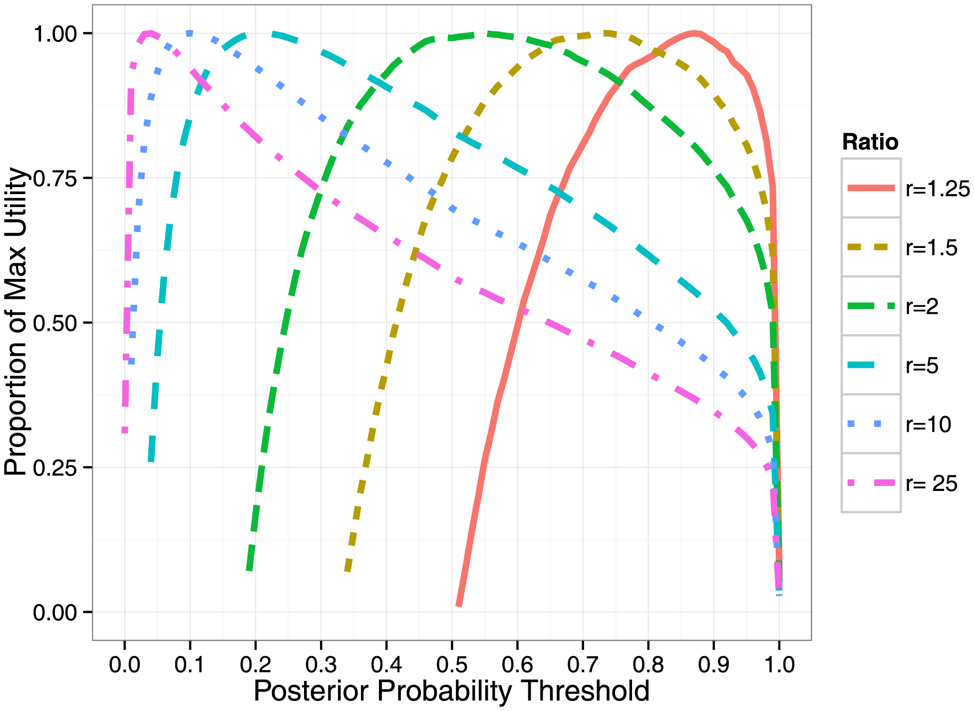 Thresholding on posterior probabilities provides a principled way to assess utility.