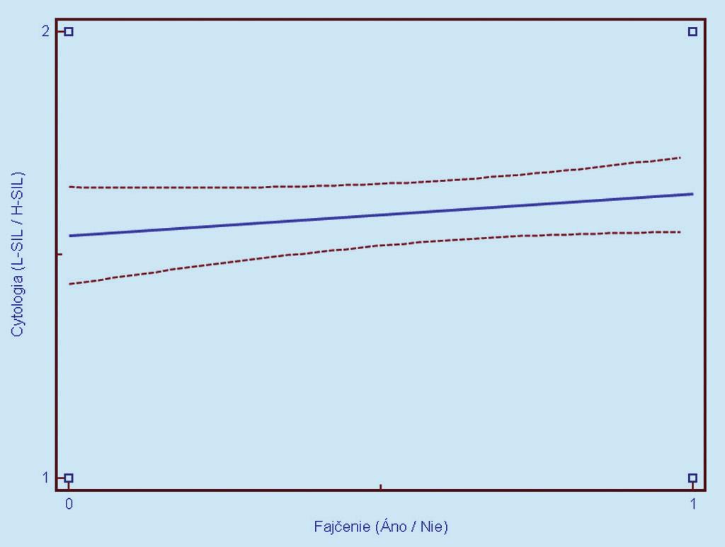 Obr. 6a. Závislosť cytologického nálezu (1 = L- SIL, 2 = H- SIL) od prítomnosti aktívneho fajčeni a (0 = nefajčiarka, 1 = fajčiarka). Prerušované čiary predstavujú 95% interval spoľahlivosti (pravdepodobnosť) výskytu prechodu regresnej línie pre celú populáciu.