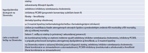 Tab. 15.18 | Farmakologická liečba DLP na Slovensku