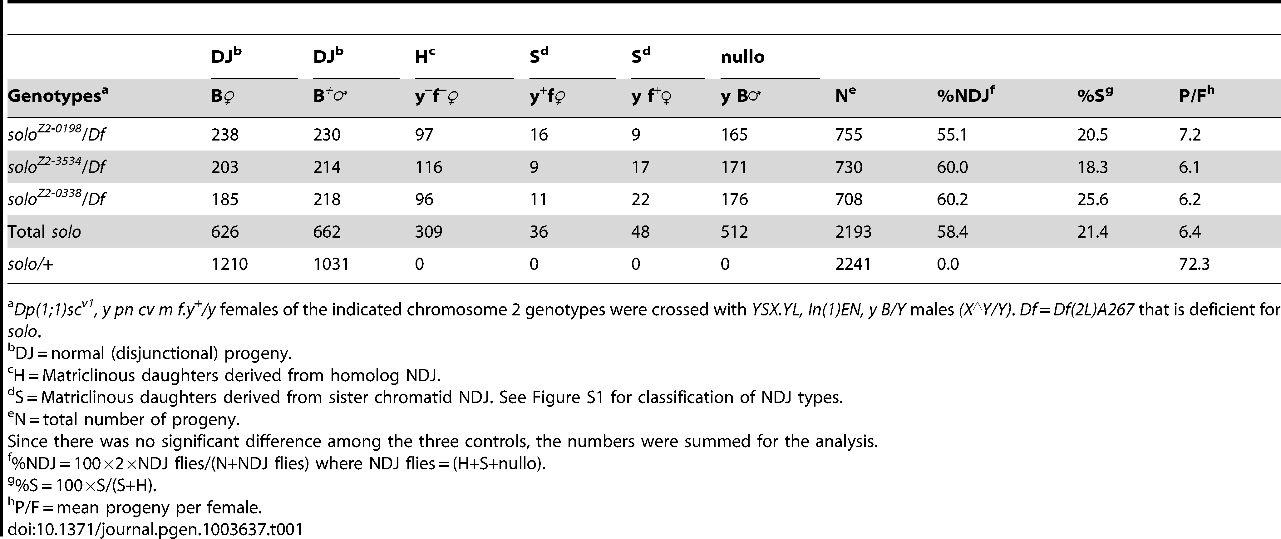 X chromosome nondisjunction in <i>solo</i> females.