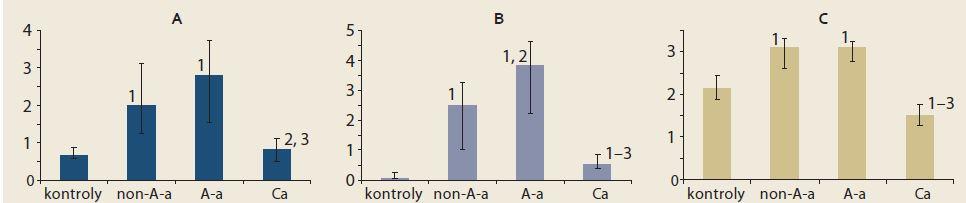 Apoptóza v oblasti dolní části krypt (A), horní části krypt (B) a povrchové části krypt (C), vyjádřená jako apoptotický index (%) (medián a interkvartilové rozpětí).  1 – statisticky významný rozdíl proti kontrolní skupině (p ≤ 0,05), 2 – statisticky významný rozdíl proti non-advanced adenomu (p ≤ 0,05), 3 – statisticky významný rozdíl proti advanced adenomu (p ≤ 0,05). Graph 1. Apoptosis in the lower part of the crypts (A), upper part of the crypts (B) and superficial compartment (C) conveyed as an apoptotic index (%) (median and interquartile range). 1 – statistically significant difference when compared to control group (p ≤ 0.05), 2 – statistically significant difference when compared to non-advanced adenoma (p ≤ 0.05), 3 – statistically significant difference when compared to advanced adenoma (p ≤ 0.05).