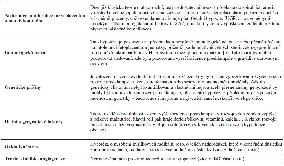 Současné teorie a hypotézy o etiologii preeklampsie