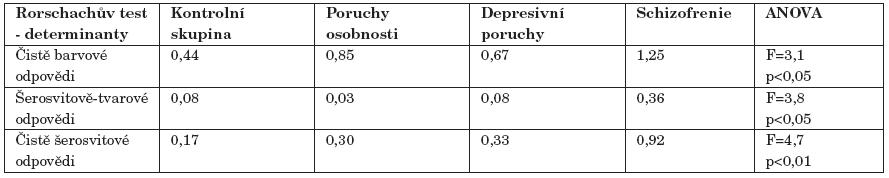 Skupinové průměry ROR testu, kde rozhodujícím kritériem byly determinanty.