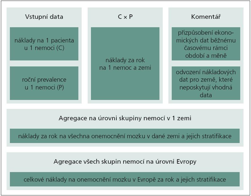 Schéma 1. Zdravotně-ekonomický model.