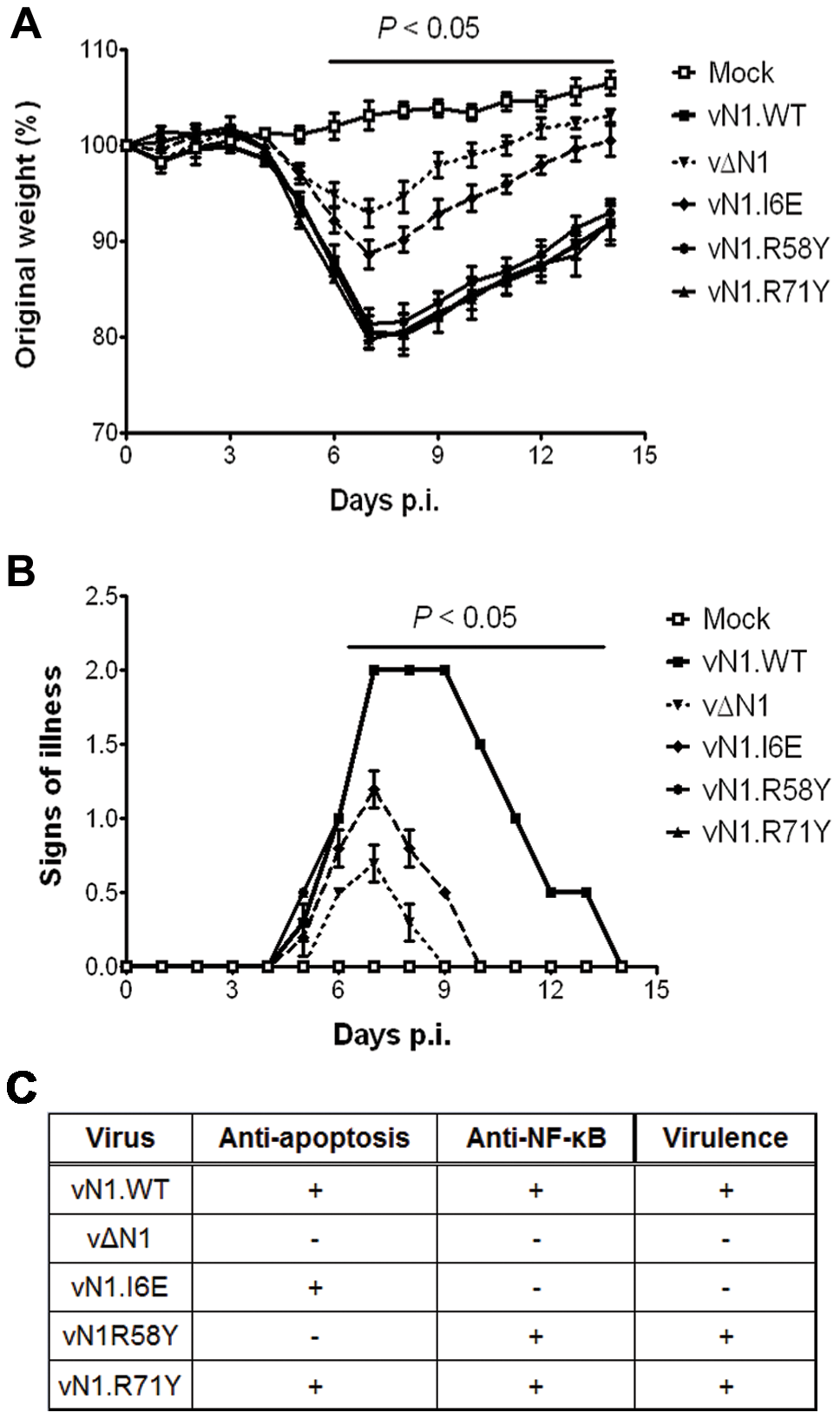 Intranasal inoculation with vN1.I6E and vΔN1, but not vN1.R58Y and vN1.R71Y, attenuates VACV infection.