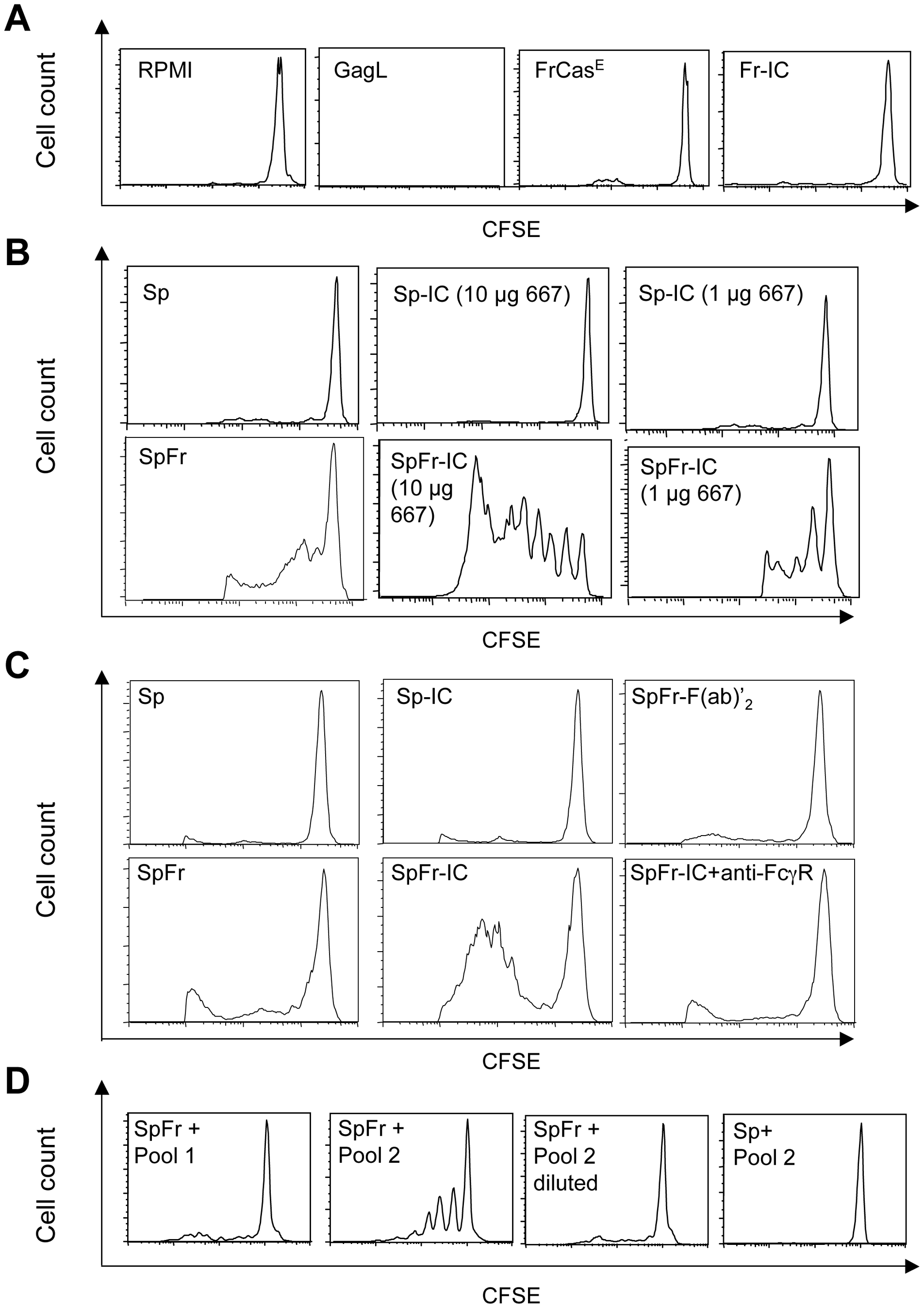 Stimulation of proliferation of GagL-TCR-TG CD8<sup>+</sup> T cells by 667 and sera from infected/treated mice.