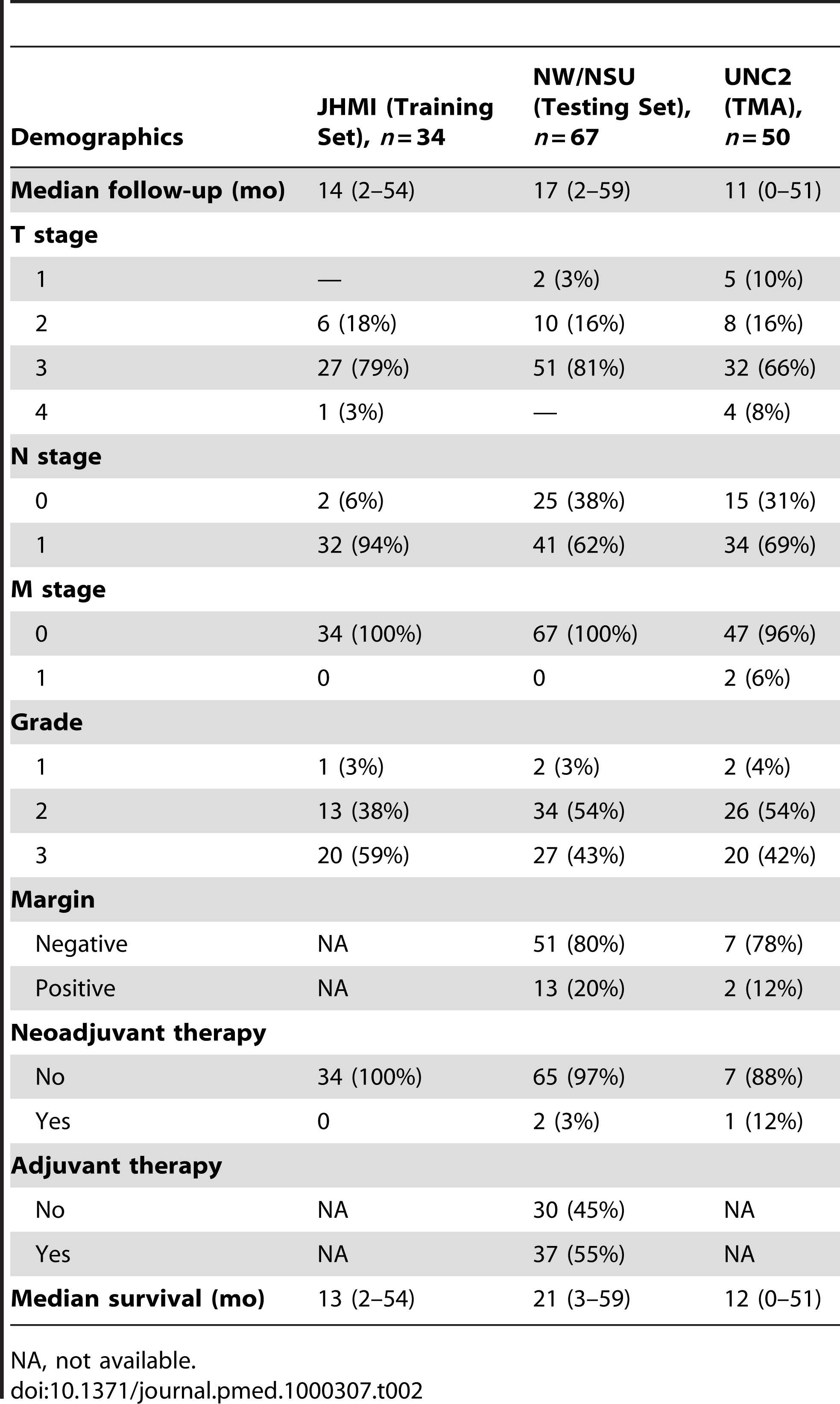 Patient, tumor, and treatment characteristics in the training and testing sets.