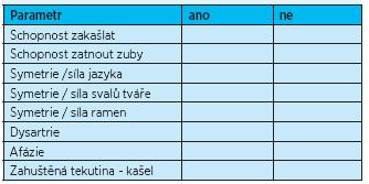 Test Mandysové<sup>(10)</sup>