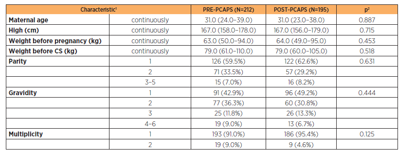 Comparison of obstetric characteristics of both PRE-PCAPS and POST-PCAPS group