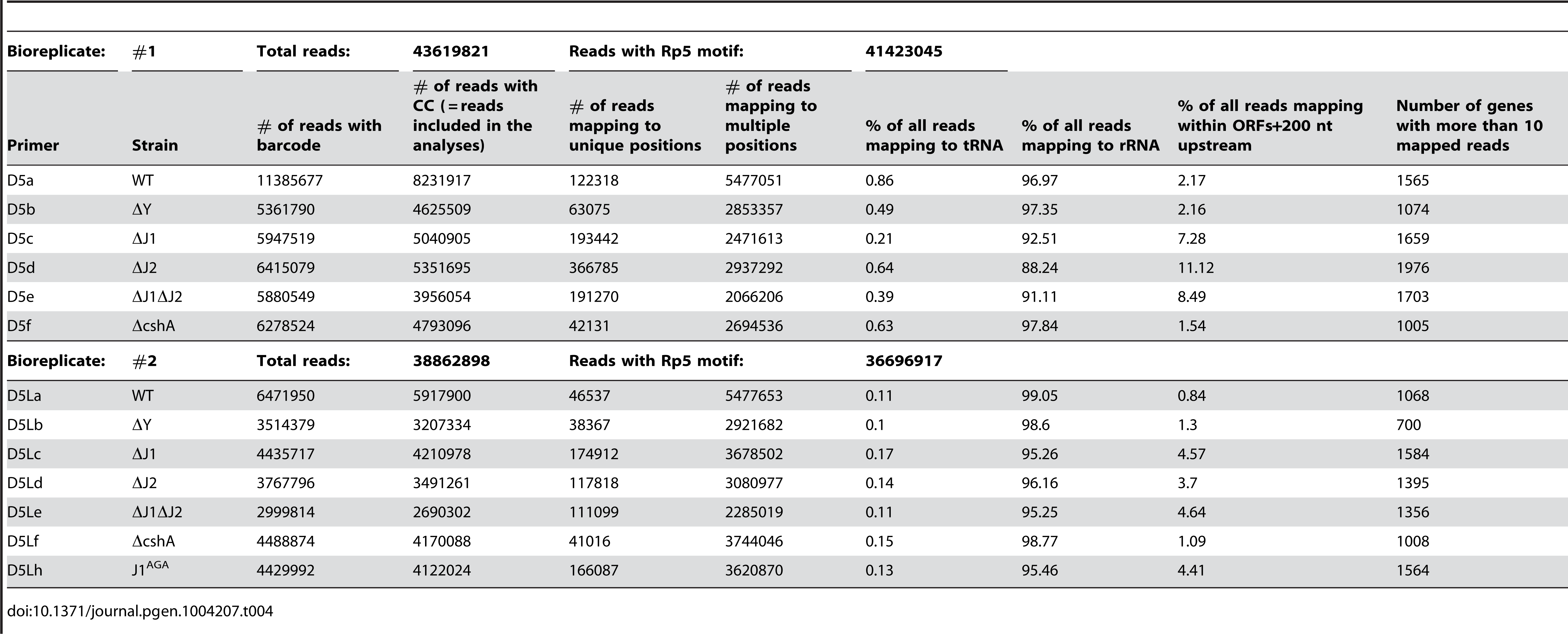 Overview of the EMOTE data.