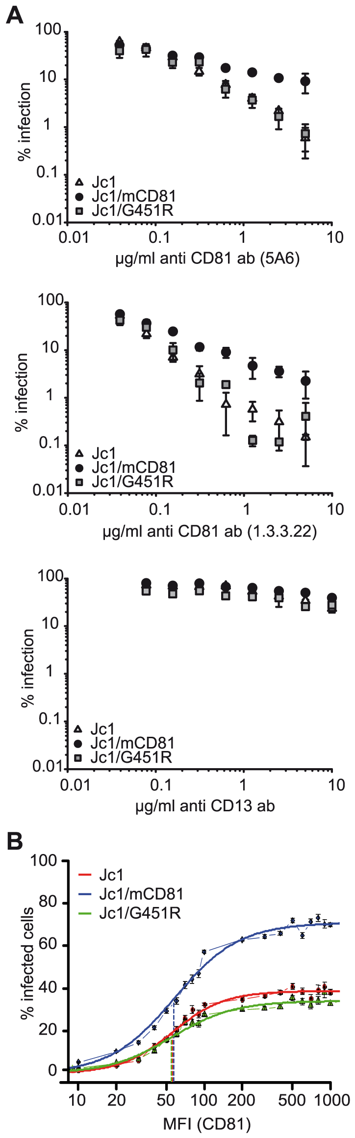 Efficiency of human CD81 usage by Jc1 and Jc1 variants.