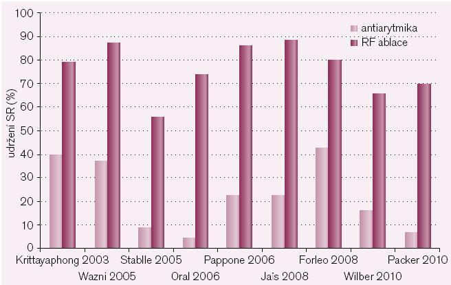 Srovnání úspěšnosti léčby fibrilace síní antiarytmiky (světlé sloupce) a radiofrekvenční katetrovou ablací (tmavé sloupce). Zatímco úspěšnost farmakoterapie osciluje v těchto devíti randomizovaných studiích mezi 10 a 40 %, úspěšnost katetrové léčby dosahuje 60–90 %.