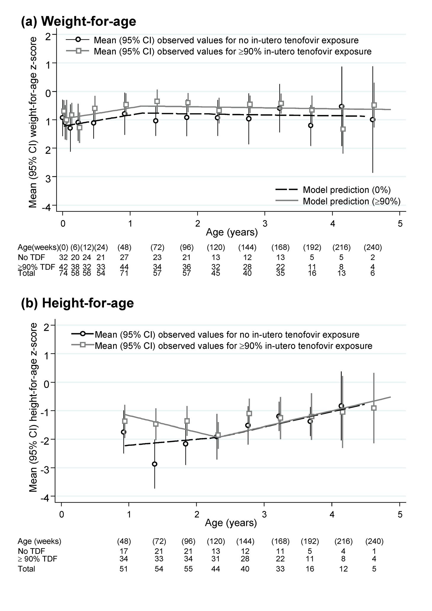 Height-for-age and weight-for-age z-scores in infants born to HIV-infected mothers taking ART.