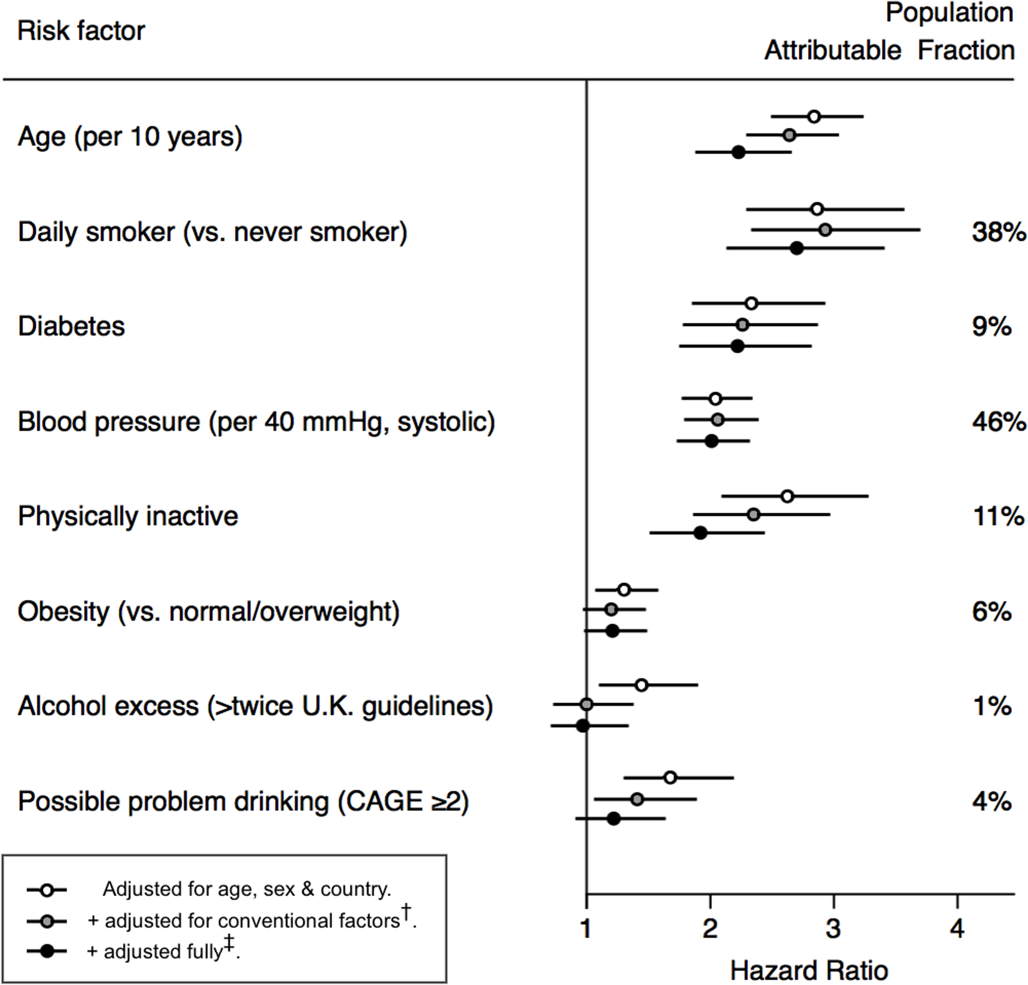 Associations of conventional cardiovascular risk factors with cardiovascular mortality.