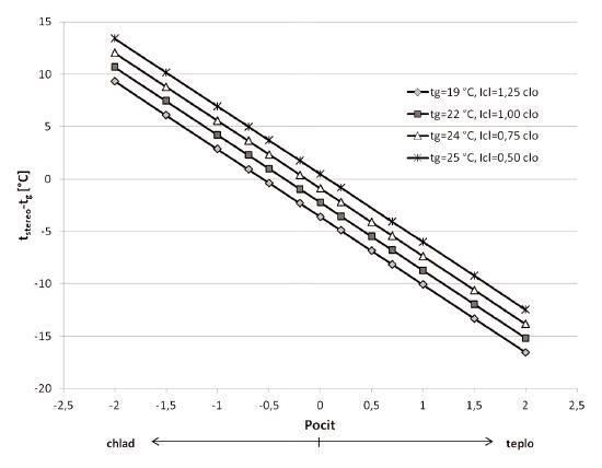 Korelace mezi rozdílem teplot (t<sub>stereo</sub> – t<sub>g</sub>) a pocitem tepla pokusných osob vyjádřeným v sedmibodové stupnici (-3 až +3) v závislosti na globeteplotě a (t<sub>g</sub>) a tepelném odporu oděvu (I<sub>cl</sub>)