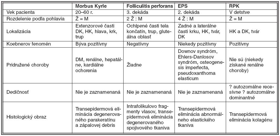 Diferenciálna diagnostika perforujúcich porúch kože (podľa 8 a 9)