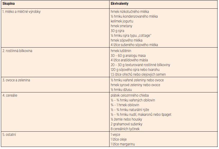 Skupiny a ekvivalenty ve vegetariánské dietě.