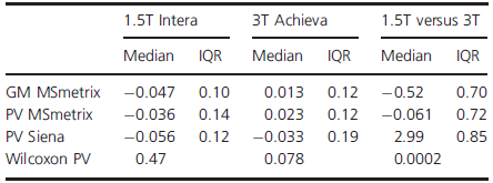 Median and interquartile range (IQR) of the intra and interscanner PBVC measures for PV and GM (in %).