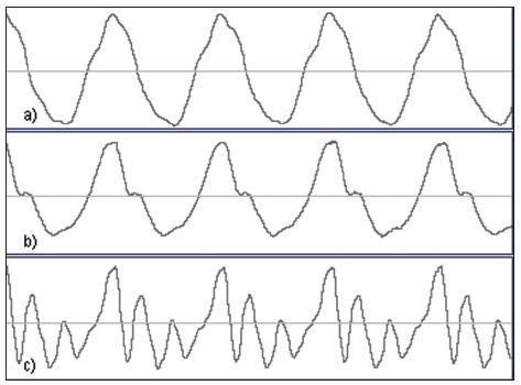 """Záznam dlouhodobého vokálu """"a"""" u jednoho pacienta při různých intenzitách fonace: a) tichá fonace, b) středně silná fonace, c) silná fonace."""