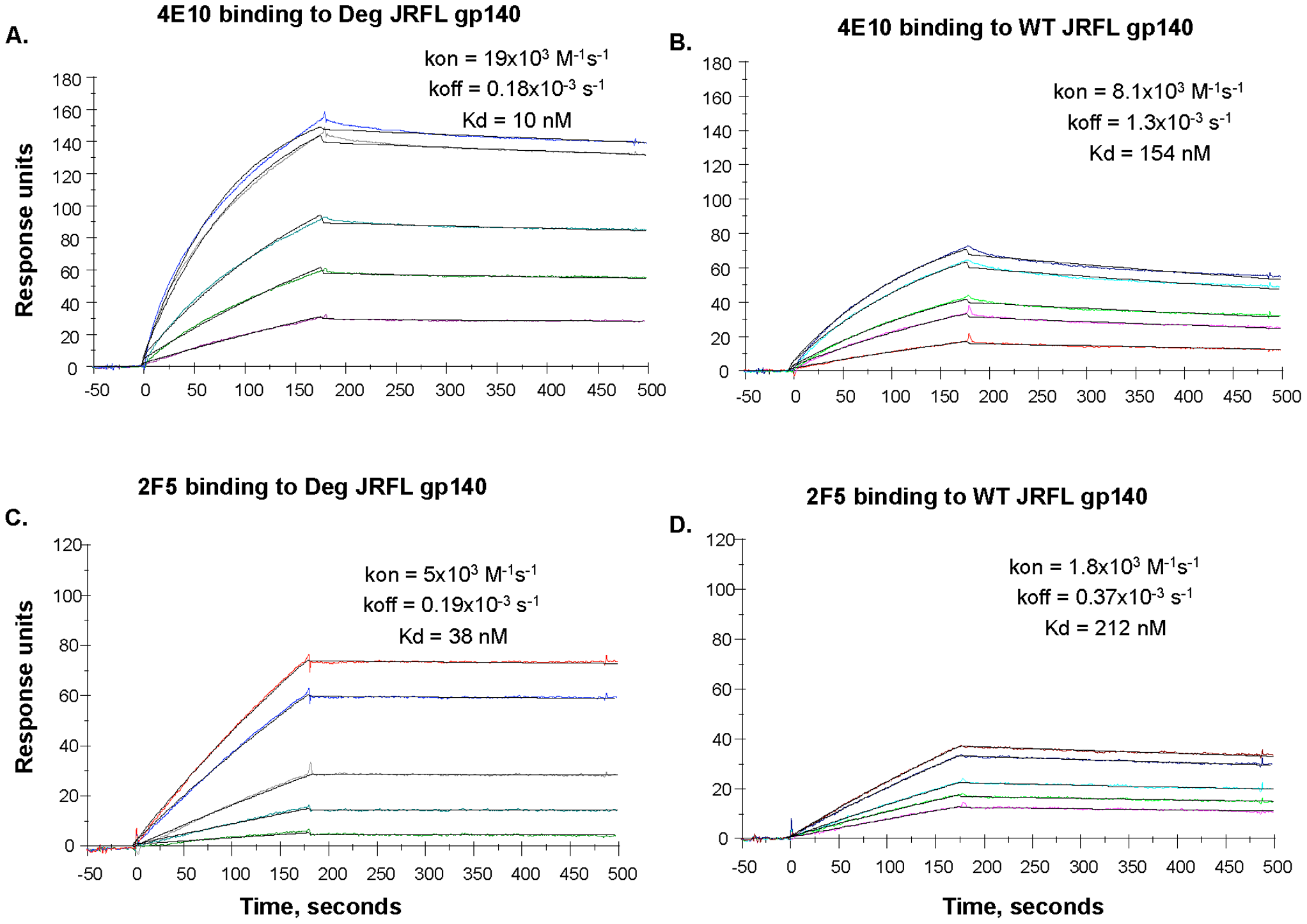 SPR assays for native and deglycosylated JRFL gp140 binding to mAbs 4E10 and 2F5.
