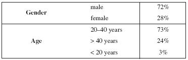 Demographic characteristics of the participants (127)