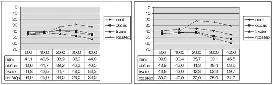 Graf 9a. Vzdušné vedení před a po operaci podle přítomnosti sekrece z ucha před operací.