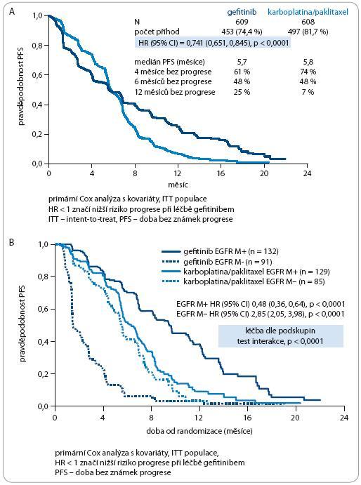 Účinnost gefi tinibu vs chemoterapie u populace NSCLC klinick selektované (A), a rozdělené podle přítomnosti ESFR mutace (B). Podle [4].