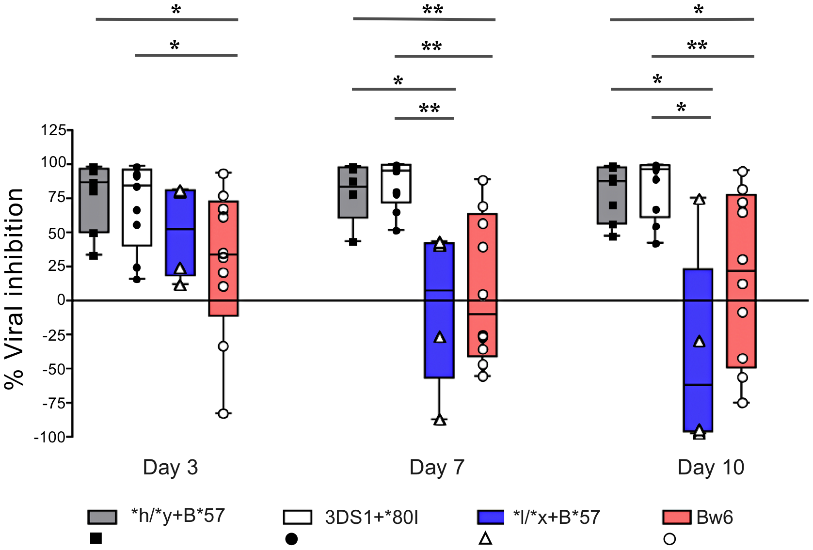 NK cells from subjects carrying <i>*h/*y+B*57</i> and <i>3DS1+*80I</i> suppress viral replication better than those from <i>Bw6hmz</i> and <i>*l/*x+B*57</i> carriers.
