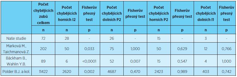 Rozložení počtu chybějících zubů jednotlivých morfologických tříd, porovnání s výsledky uvedenými v literatuře [1, 5, 8]