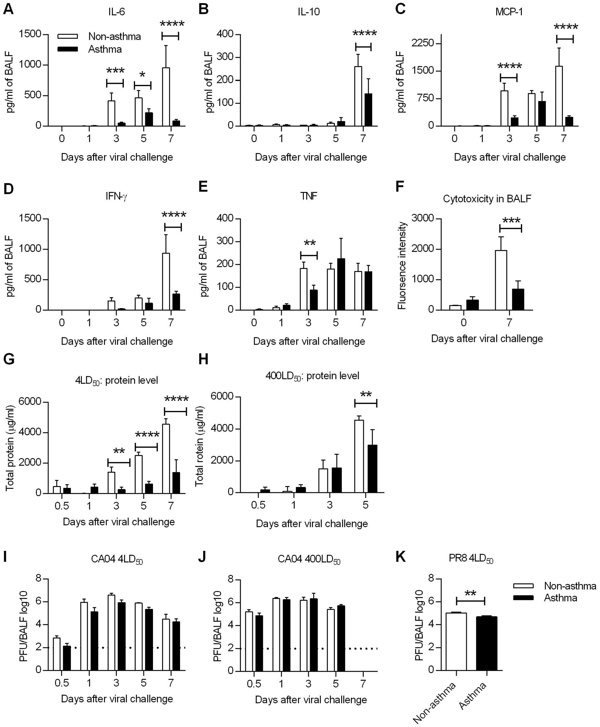Influenza virus induced immunopathology is reduced in asthmatic mice.
