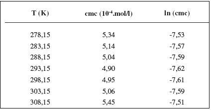 Zistené hodnoty cmc a ln (cmc) meranej látky v 0,3 mol/l roztoku NaCl