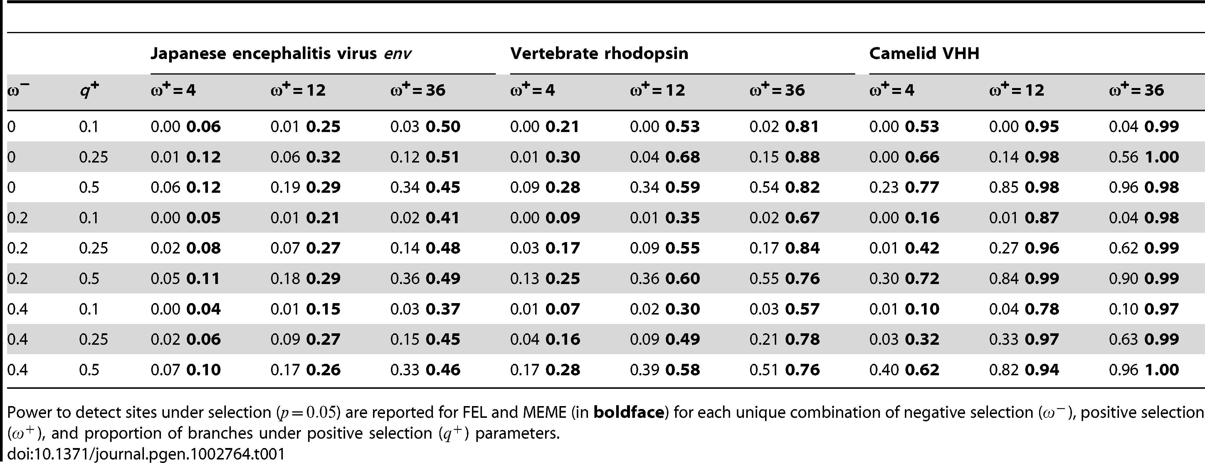 Comparative performance of FEL and MEME on simulated data where  varies along phylogenetic lineages.
