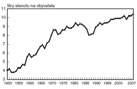 Vývoj spotřeby alkoholu na obyvatele v ČR v přepočtu na 100% alkohol (1950–2007).