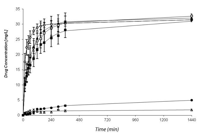 Fig. 2. Dissolution profile of diclofenac sodium release from sample DS/PVP-LH in ○ purified water;  □ McIlvaine´s buffer pH 6.8; ∆ McIlvaine´s buffer pH 3.2; and sample DS/ERSLH in ▲ purified water; ▀ McIlvaine´s buffer pH 6.8; ● McIlvaine´s buffer pH 3.2 Note: drug concentration of 30.74 mg.l<sup>-1</sup> (DS/PVP-LH) and 32.74 mg.l<sup>-1</sup> (DS/ERS-LH) ~ 100% drug release