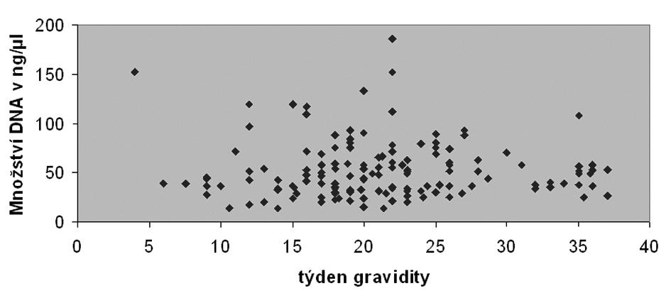 Koncentrace izolované plazmatické DNA v závislosti na délce těhotenství