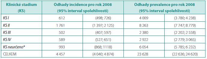 Výsledky prospektivního modelování incidence a prevalence pro karcinom prostaty v české populaci Table 1. Results of prospective estimate of prostate cancer incidence and prevalence in Czech population
