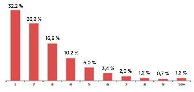 Počet opakovaných akutních hospitalizací chronicky nemocných pacientů v posledním roce života (zdroje: ÚZIS, LPZ 2011−2013, NRHOSP 2011−2013)