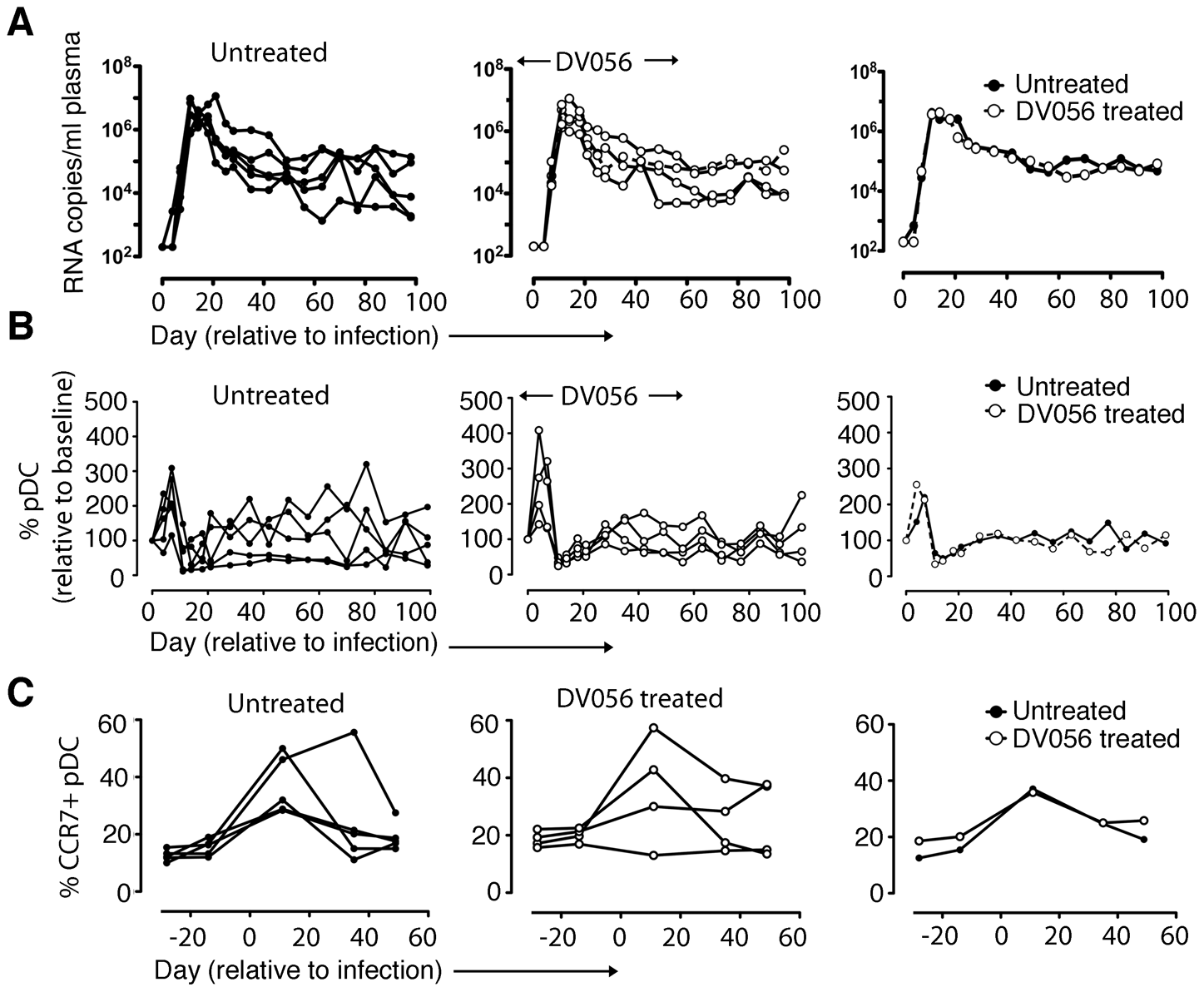 TLR7 and TLR9 blockade does not impact virus load or pDC kinetics.