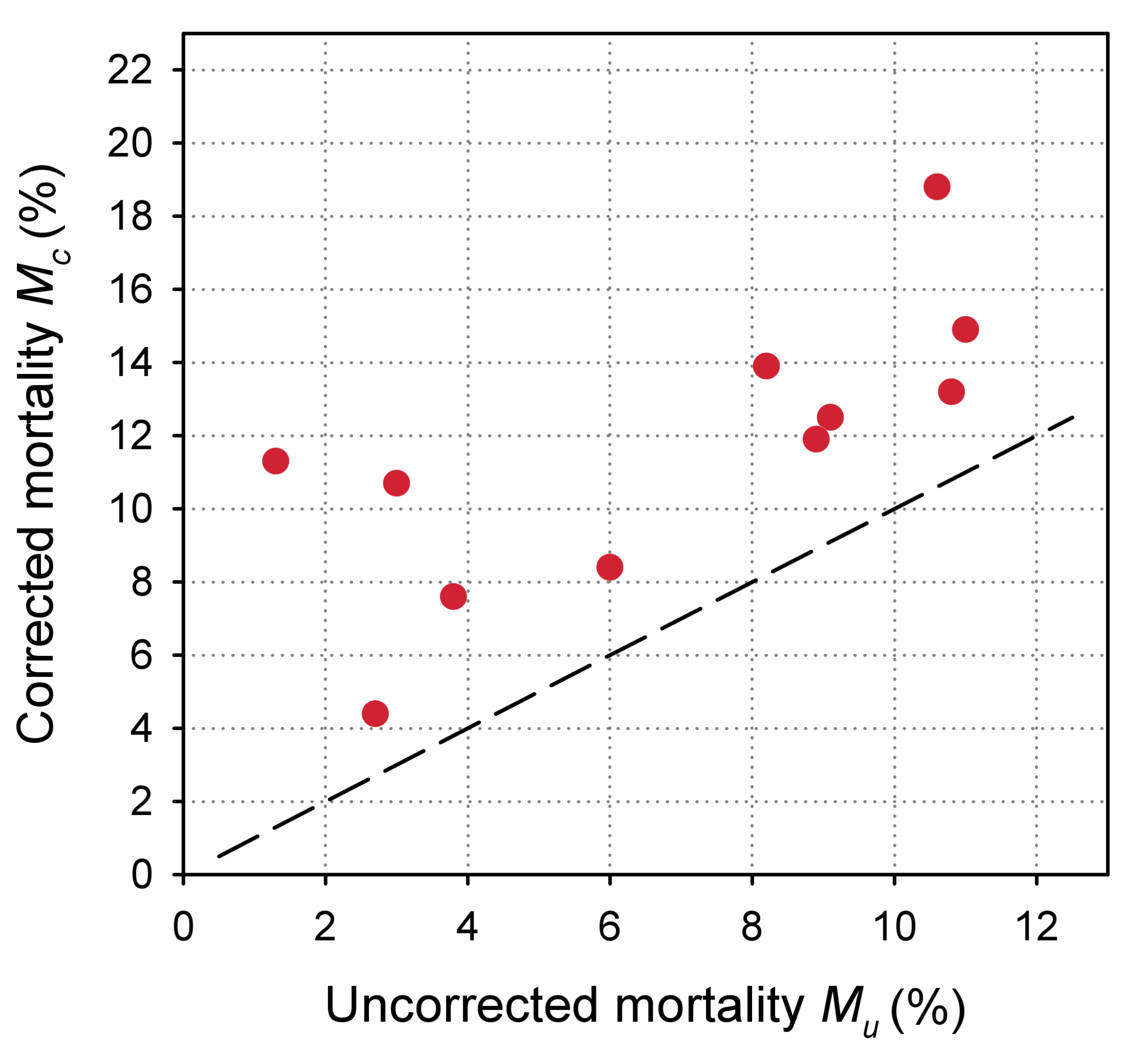 Scatterplot of uncorrected versus corrected mortality for loss to follow-up in 11 treatment programmes in sub-Saharan Africa.